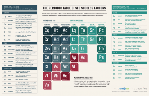 Periodic Table of SEO