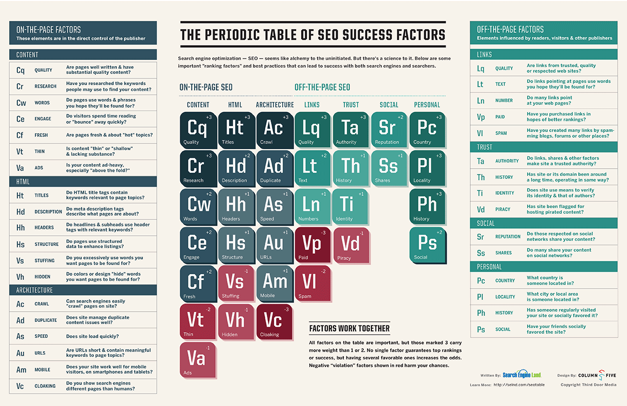 Periodic table of seo labworkz llc periodic table of seo urtaz Image collections